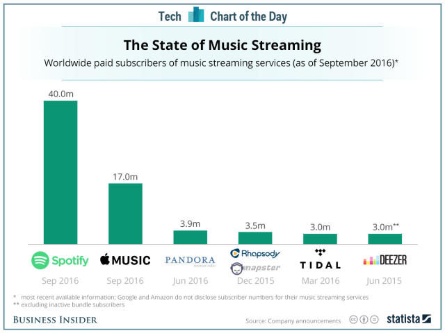 music streaming subscribers chart