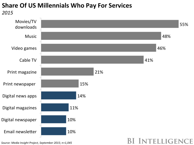 bii share of us millennials paying for services
