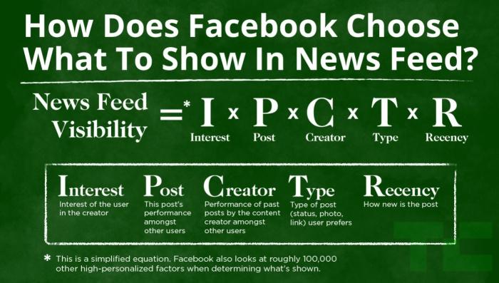 facebook-news-feed-edgerank-algorithm-300x171-jpg