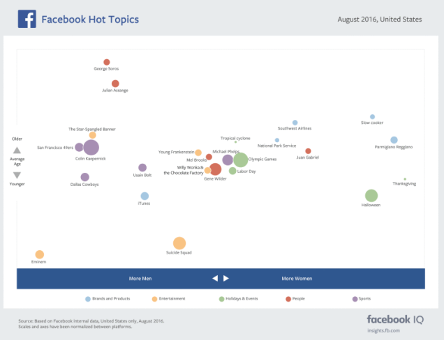 The Most Discussed Issues on Facebook and Instagram in August [Infographic] | Social Media Today