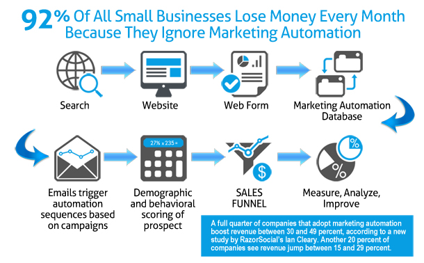 marketing-automation-slide-03