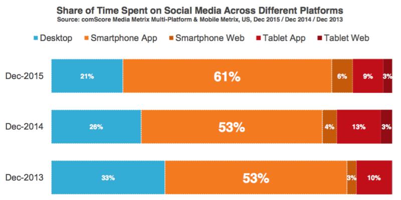mobile_social_usage