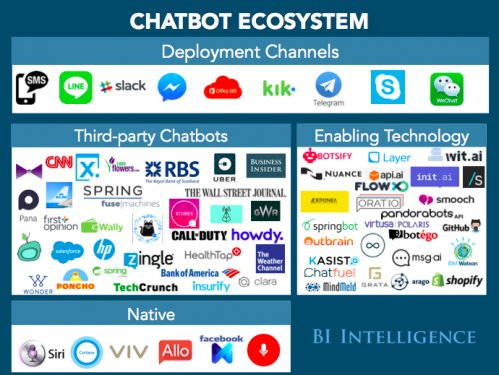 bii chatbot ecosystem