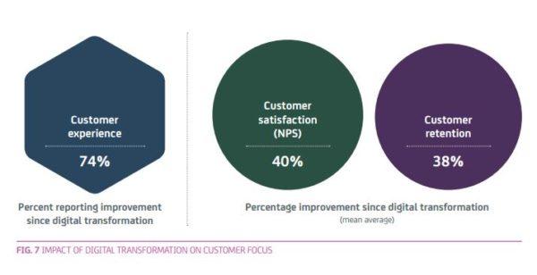 digitalisation-client
