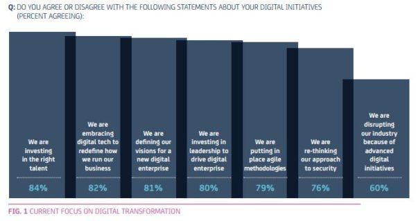 efforts-digitalisation