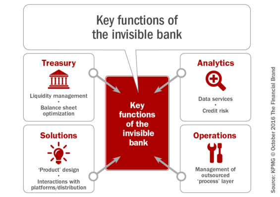 key_functions_of_the_invisible_bank