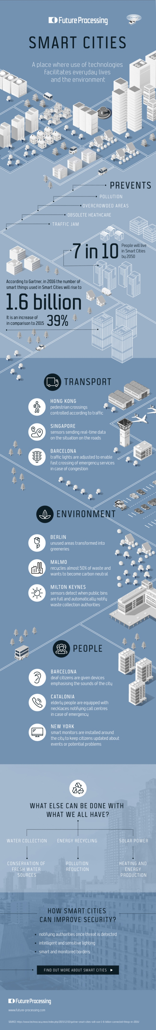 smartcities_infografika-Internet-Of-Things.jpg