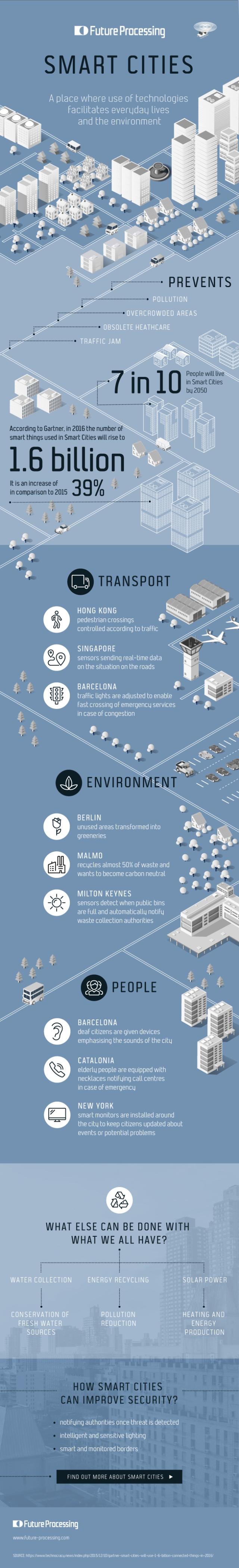 smartcities_infografika-Internet-Of-Things.jpg