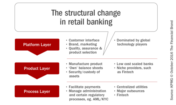 the_structural_change_in_retail_banking