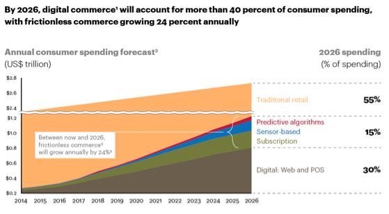 annual-consumer-spending-forcast