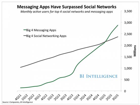 messaging-apps-surpass-social-networks