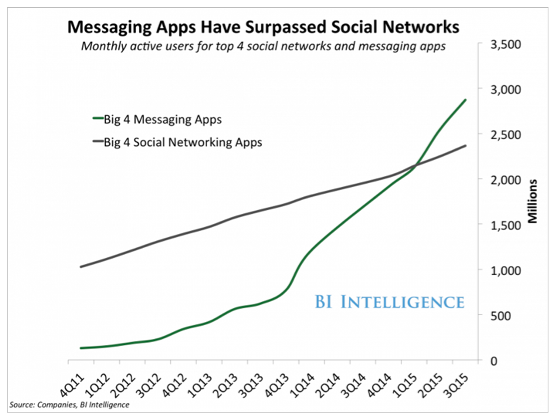 messaging-apps-surpass-social-networks