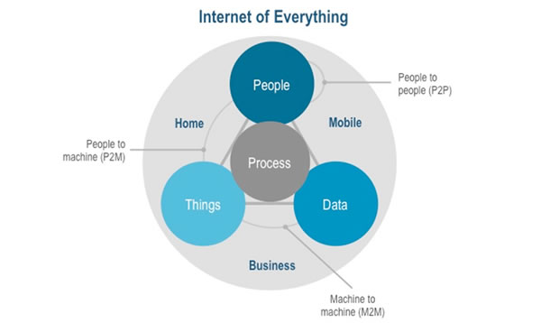 The place of machine-to-machine or M2M in the Internet of Everything view of Cisco - source Cisco