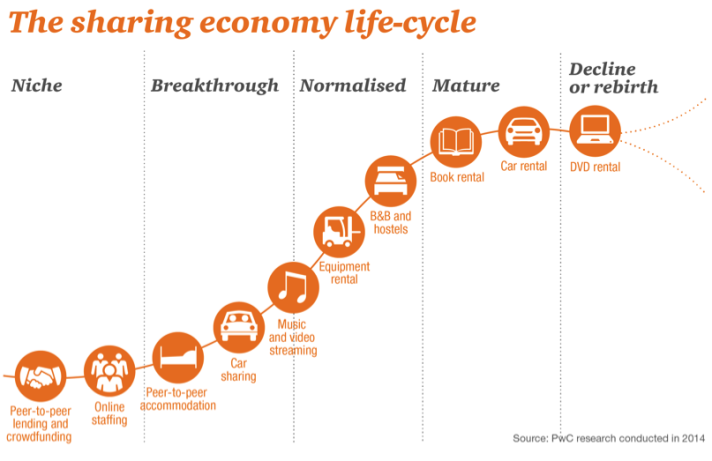 the-sharing-economy-life-cycle
