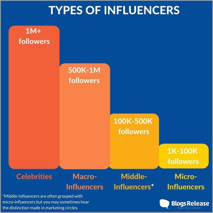 Types of Influencers for micro-influencers