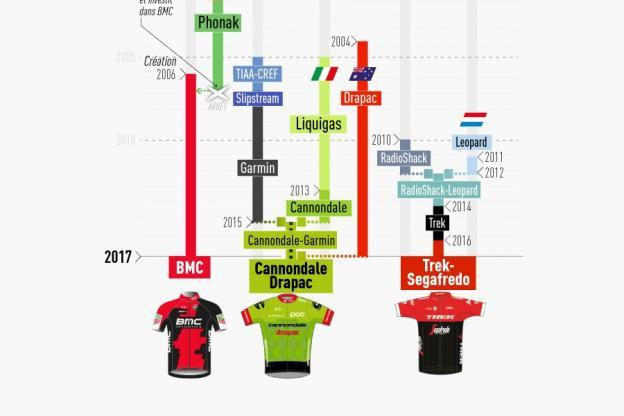 Cyclisme sur route - Xavier Colombani - D'où viennent les équipes du World Tour ?