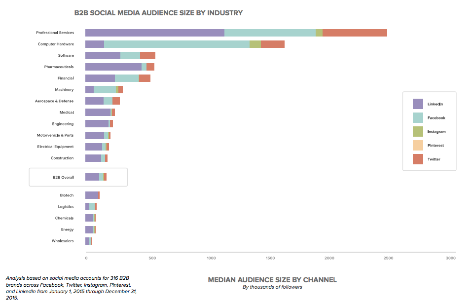 b2b-marketing-strategy-social-media-engagement-by-industry