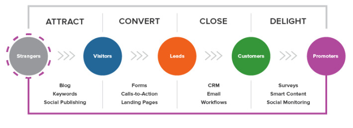 b2b-marketing-strategy-hubspot-lifecycle-stages