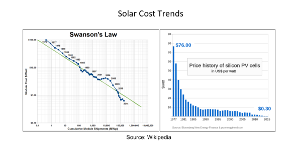 Solar Cost Trends