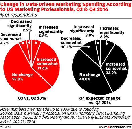 Change in data mkt spending