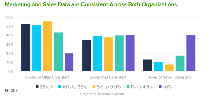 marketing and sales data consistent