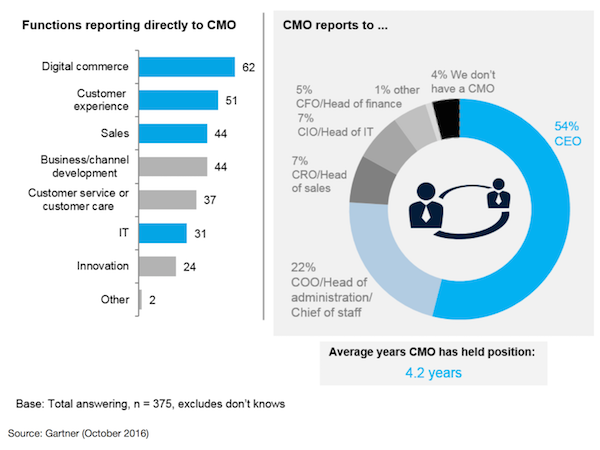 CMO Reports