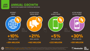 Digital Growth 2017