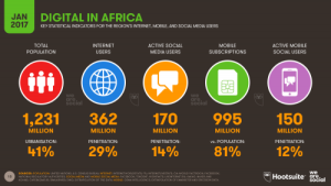 Digital in Africa 2017