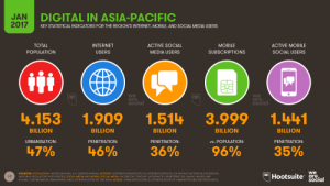 Digital in APAC 2017
