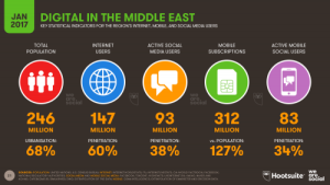 Digital in The Middle East 2017