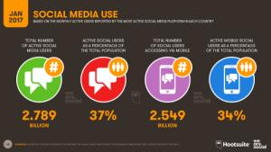 Social Media Use in 2017