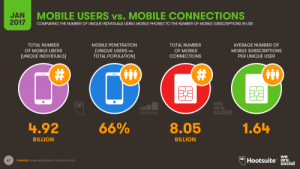 Mobile Users and Mobile Connections 2017