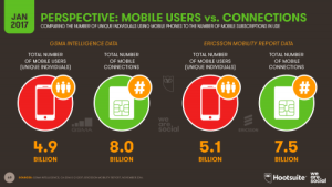Unique Mobile Users vs Connections: 2017 Perspectives