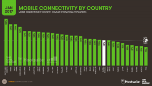 Mobile Connectivity by Country 2017
