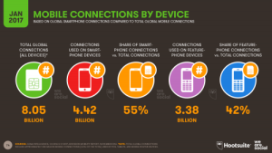 Mobile Connections by Device 2017