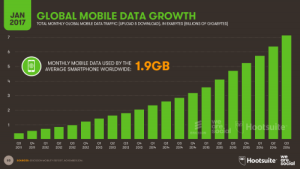 Growth in Mobile Data Traffic 2017