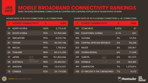 Broadband Share of Connectivity Rankings 2017