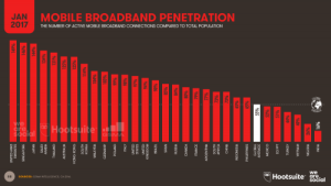 Broadband Connectivity by Country in 2017