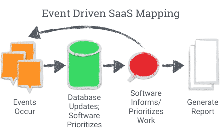 event-driven saas