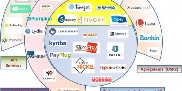 Les acteurs se bousculent sur ce nouveau créneau de la Fintech, mariant finance et technologie : paiement, agrégateur de comptes, etc.