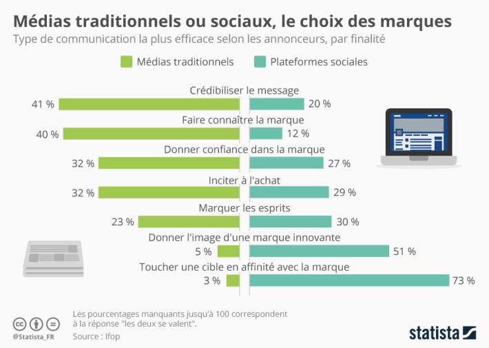 Infographie: Médias traditionnels ou sociaux, le choix des marques | Statista