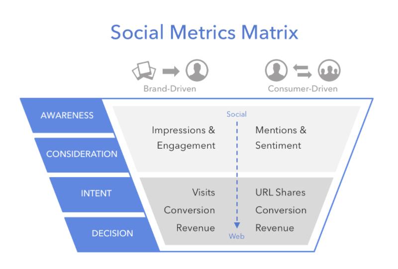 Metrics Matrix