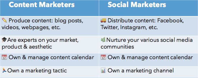 Content Marketers vs. Social Marketers