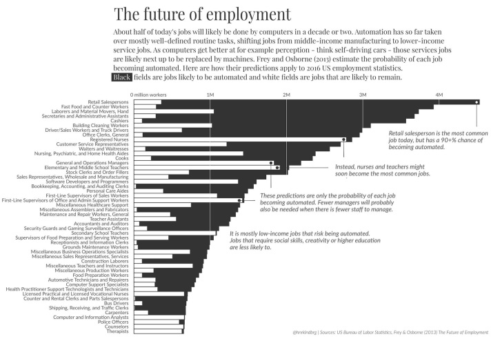 Jobs Lost to Automation