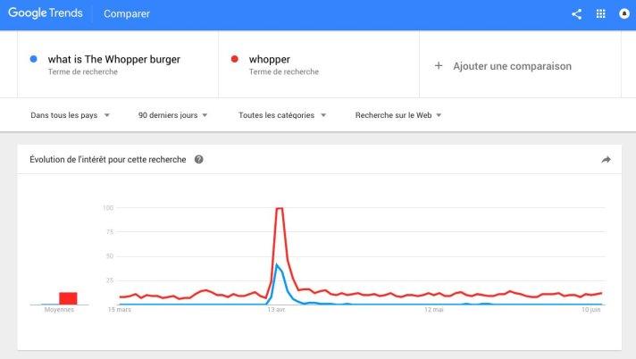 burgerking-ok-google-trends