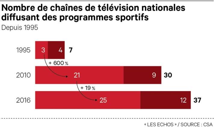 L'explosion du sport à la télévision en cinq graphiques