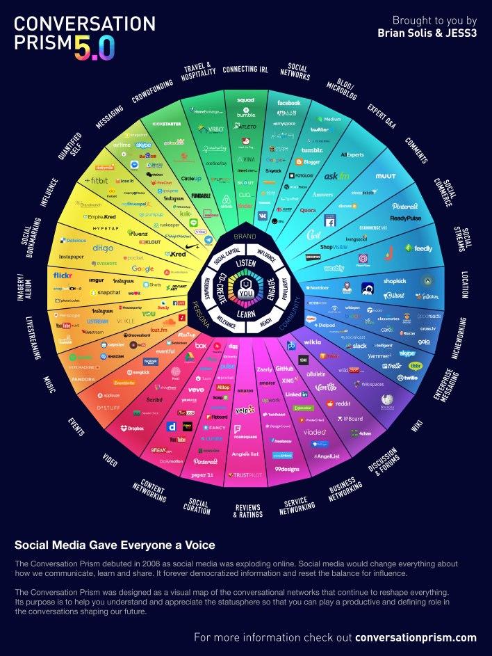 Panorama Social Media 2017