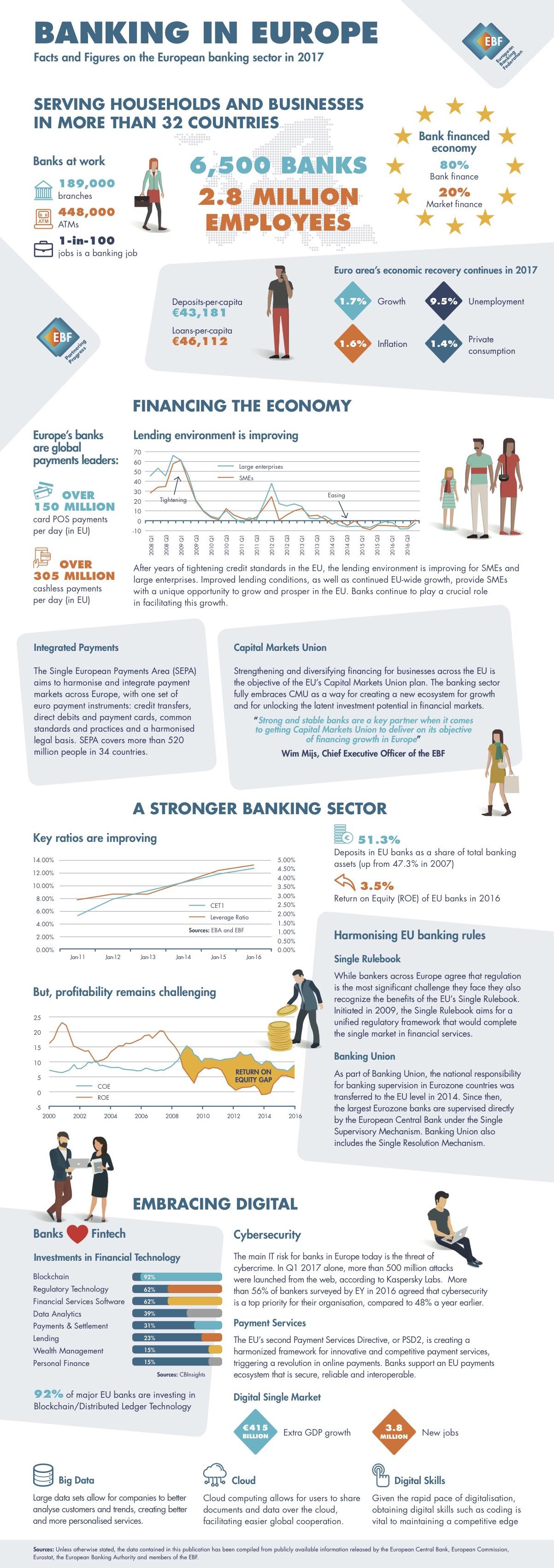 Banking in europe ebf infographic 2017g malvernweather Images
