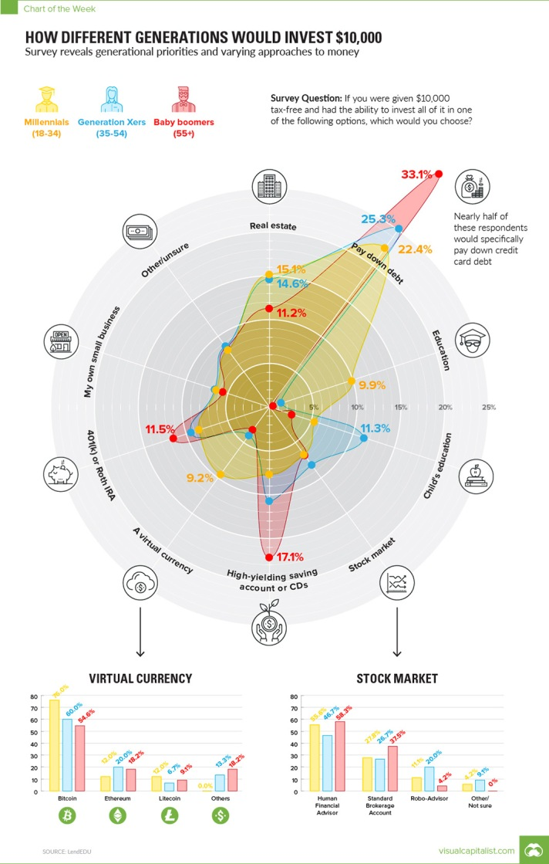 chart-invest-10k-generations.jpg