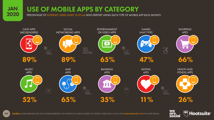 Use of Mobile Apps by Category January 2020 DataReportal